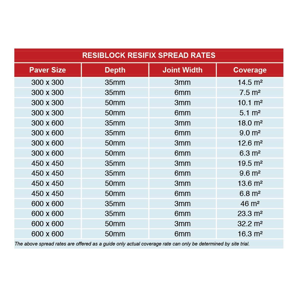 Resifix Spread Rates
